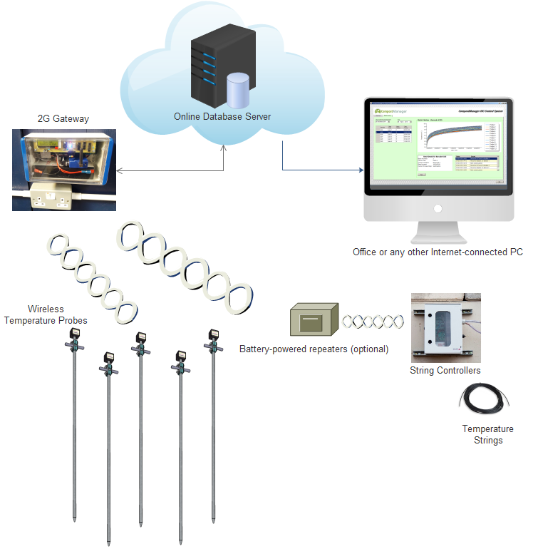 Wireless Temperature Probes How it Works Data Transfer Diagram